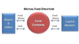 Mutual Fund Investors