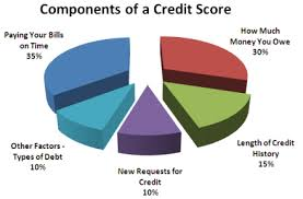 Ways to Improve Your Credit